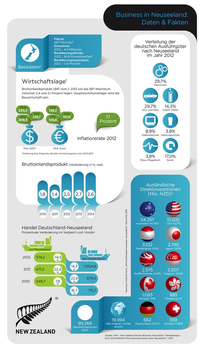 NZTE Stats Infographic German